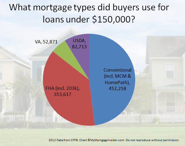 Low income home loan types. MyMortgageInsider.com