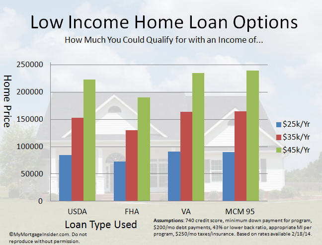 Low income home loans. MyMortgageInsider.com