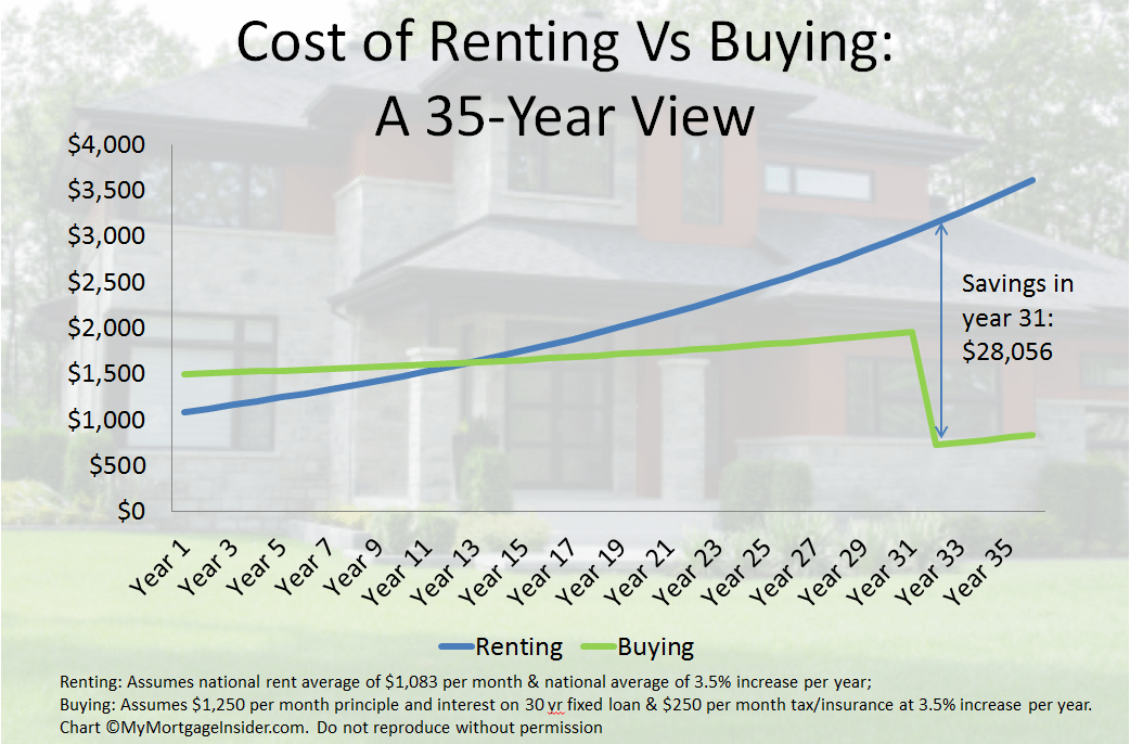 rent vs buy cost of renting compared to buying over 35 years