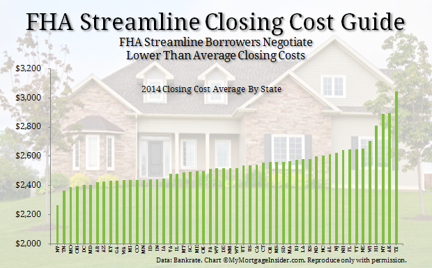 refinance mortgage closing costs