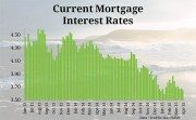 Mortgage Rates & News. USDA Home Loans, FHA loans and VA ...
