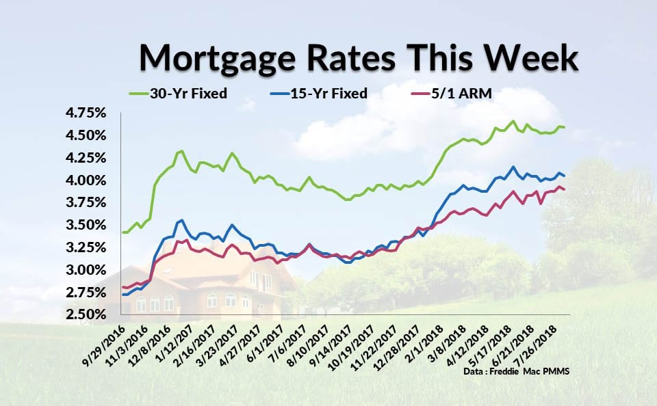 Current Mortgage Interest Rates August 9, 2018